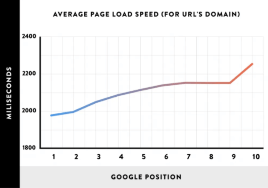 Average load speed graph