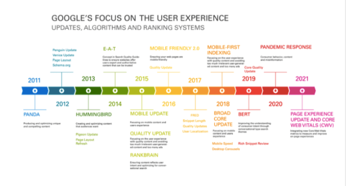 Google's focus on user experience