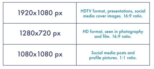Popular image sizes